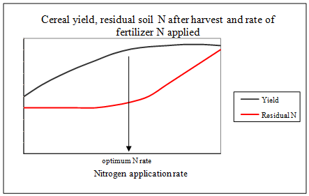 cereal yield diagram_443_281