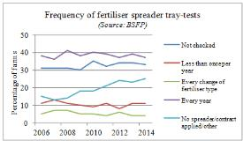 frequency of fertiliser spreader tray tests_275_16